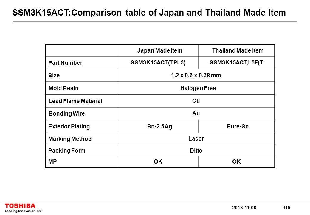 119 2013-11-08 SSM3K15ACT:Comparison table of Japan and Thailand Made Item Japan Made ItemThailand Made Item Part NumberSSM3K15ACT(TPL3)SSM3K15ACT,L3F(T Size1.2 x 0.6 x 0.38 mm Mold ResinHalogen Free Lead Flame MaterialCu Bonding WireAu Exterior PlatingSn-2.5AgPure-Sn Marking MethodLaser Packing FormDitto MPOK