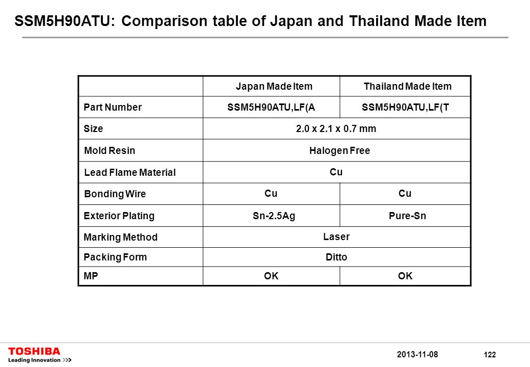 122 2013-11-08 SSM5H90ATU: Comparison table of Japan and Thailand Made Item Japan Made ItemThailand Made Item Part NumberSSM5H90ATU,LF(ASSM5H90ATU,LF(T Size2.0 x 2.1 x 0.7 mm Mold ResinHalogen Free Lead Flame MaterialCu Bonding WireCu Exterior PlatingSn-2.5AgPure-Sn Marking MethodLaser Packing FormDitto MPOK