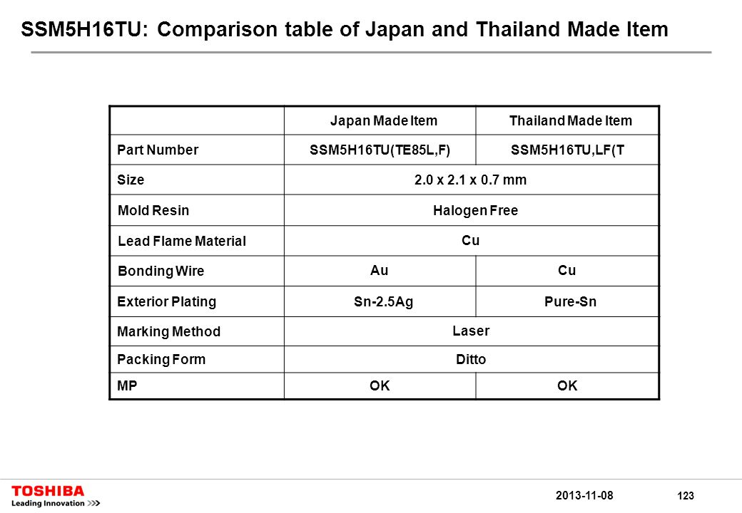 123 2013-11-08 SSM5H16TU: Comparison table of Japan and Thailand Made Item Japan Made ItemThailand Made Item Part NumberSSM5H16TU(TE85L,F)SSM5H16TU,LF(T Size2.0 x 2.1 x 0.7 mm Mold ResinHalogen Free Lead Flame MaterialCu Bonding WireAuCu Exterior PlatingSn-2.5AgPure-Sn Marking MethodLaser Packing FormDitto MPOK
