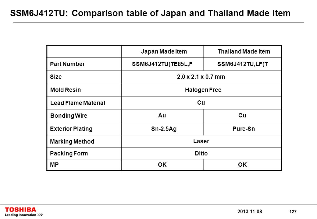 127 2013-11-08 SSM6J412TU: Comparison table of Japan and Thailand Made Item Japan Made ItemThailand Made Item Part NumberSSM6J412TU(TE85L,FSSM6J412TU,LF(T Size2.0 x 2.1 x 0.7 mm Mold ResinHalogen Free Lead Flame MaterialCu Bonding WireAuCu Exterior PlatingSn-2.5AgPure-Sn Marking MethodLaser Packing FormDitto MPOK