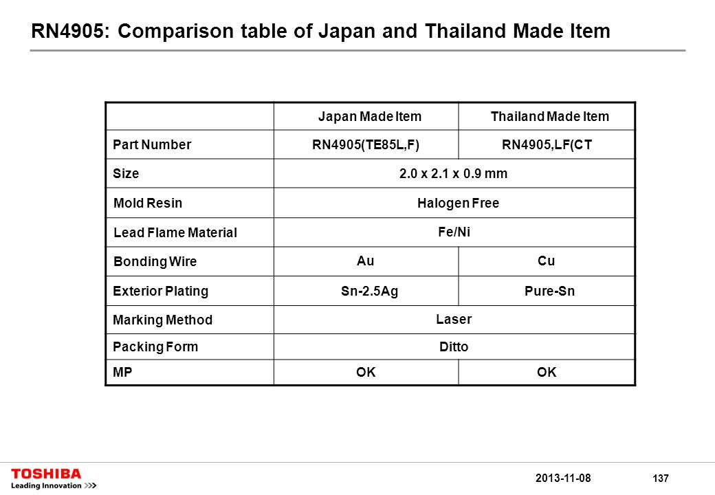137 2013-11-08 RN4905: Comparison table of Japan and Thailand Made Item Japan Made ItemThailand Made Item Part NumberRN4905(TE85L,F)RN4905,LF(CT Size2.0 x 2.1 x 0.9 mm Mold ResinHalogen Free Lead Flame MaterialFe/Ni Bonding WireAuCu Exterior PlatingSn-2.5AgPure-Sn Marking MethodLaser Packing FormDitto MPOK