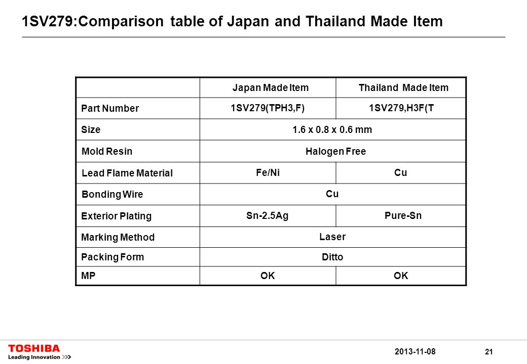 21 2013-11-08 1SV279:Comparison table of Japan and Thailand Made Item Japan Made ItemThailand Made Item Part Number1SV279(TPH3,F)1SV279,H3F(T Size1.6 x 0.8 x 0.6 mm Mold ResinHalogen Free Lead Flame MaterialFe/NiCu Bonding WireCu Exterior PlatingSn-2.5Ag Pure-Sn Marking MethodLaser Packing FormDitto MPOK