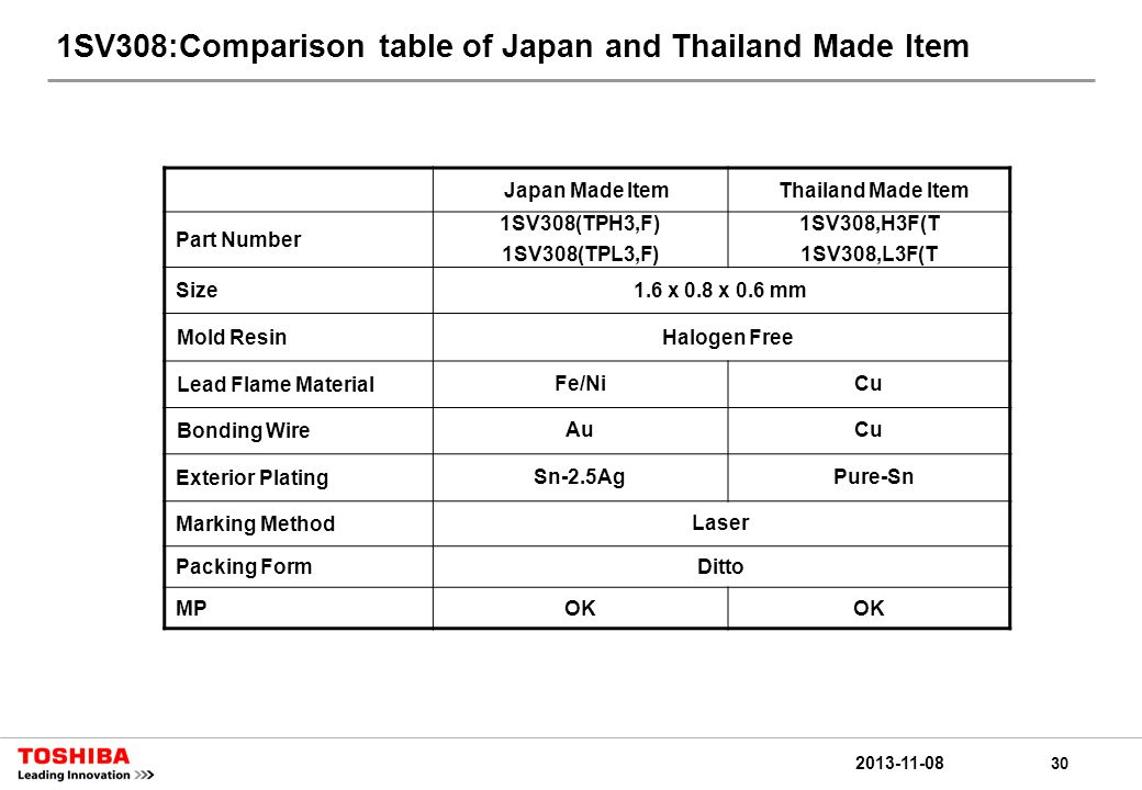 30 2013-11-08 1SV308:Comparison table of Japan and Thailand Made Item Japan Made ItemThailand Made Item Part Number 1SV308(TPH3,F) 1SV308(TPL3,F) 1SV308,H3F(T 1SV308,L3F(T Size1.6 x 0.8 x 0.6 mm Mold ResinHalogen Free Lead Flame MaterialFe/NiCu Bonding WireAuCu Exterior PlatingSn-2.5Ag Pure-Sn Marking MethodLaser Packing FormDitto MPOK