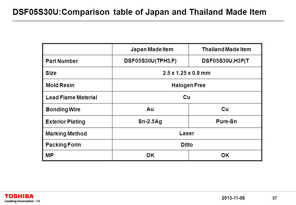 37 2013-11-08 DSF05S30U:Comparison table of Japan and Thailand Made Item Japan Made ItemThailand Made Item Part NumberDSF05S30U(TPH3,F)DSF05S30U,H3F(T Size2.5 x 1.25 x 0.9 mm Mold ResinHalogen Free Lead Flame MaterialCu Bonding WireAuCu Exterior PlatingSn-2.5Ag Pure-Sn Marking MethodLaser Packing FormDitto MPOK