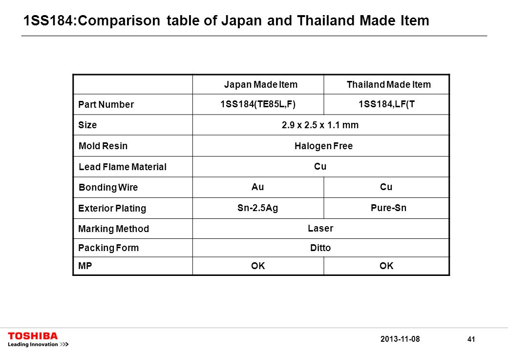41 2013-11-08 1SS184:Comparison table of Japan and Thailand Made Item Japan Made ItemThailand Made Item Part Number1SS184(TE85L,F)1SS184,LF(T Size2.9 x 2.5 x 1.1 mm Mold ResinHalogen Free Lead Flame MaterialCu Bonding WireAuCu Exterior PlatingSn-2.5Ag Pure-Sn Marking MethodLaser Packing FormDitto MPOK