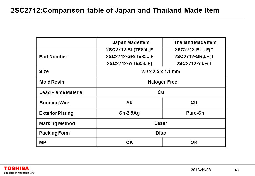 48 2013-11-08 2SC2712:Comparison table of Japan and Thailand Made Item Japan Made ItemThailand Made Item Part Number 2SC2712-BL(TE85L,F 2SC2712-GR(TE85L,F 2SC2712-Y(TE85L,F) 2SC2712-BL,LF(T 2SC2712-GR,LF(T 2SC2712-Y,LF(T Size2.9 x 2.5 x 1.1 mm Mold ResinHalogen Free Lead Flame MaterialCu Bonding WireAuCu Exterior PlatingSn-2.5Ag Pure-Sn Marking MethodLaser Packing FormDitto MPOK