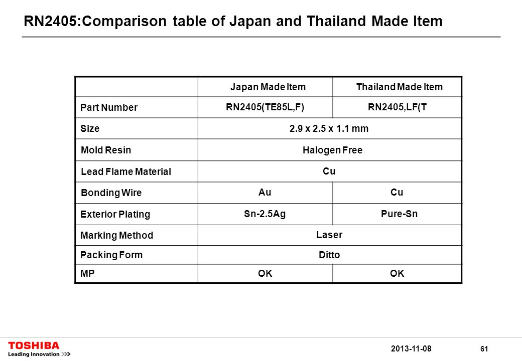 61 2013-11-08 RN2405:Comparison table of Japan and Thailand Made Item Japan Made ItemThailand Made Item Part NumberRN2405(TE85L,F)RN2405,LF(T Size2.9 x 2.5 x 1.1 mm Mold ResinHalogen Free Lead Flame MaterialCu Bonding WireAuCu Exterior PlatingSn-2.5Ag Pure-Sn Marking MethodLaser Packing FormDitto MPOK