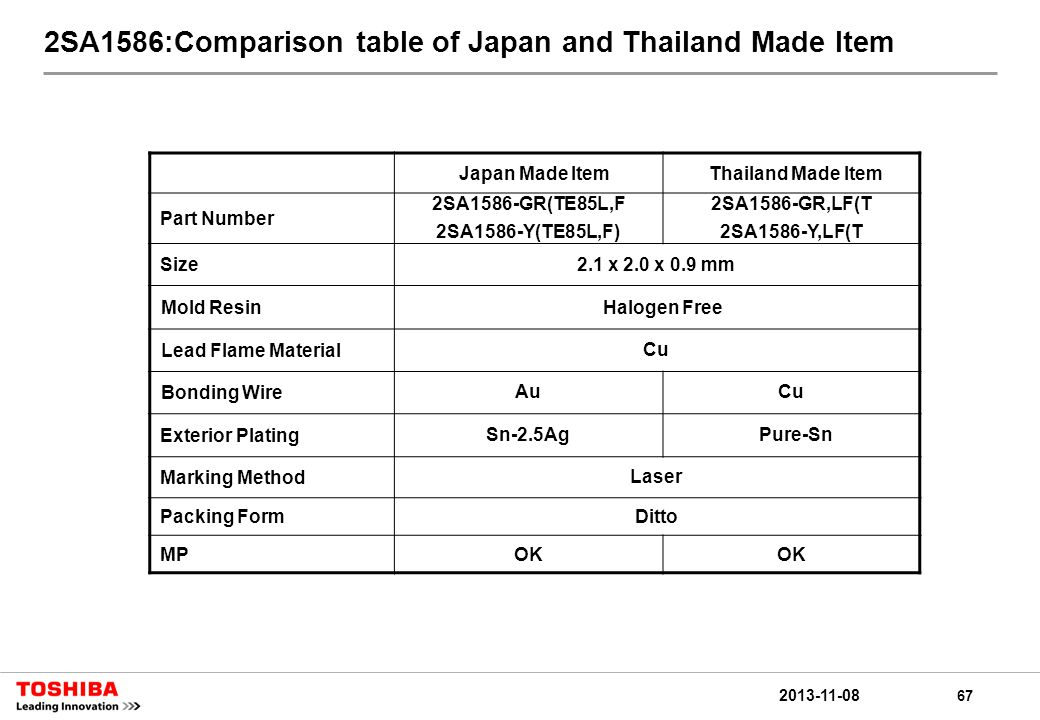 67 2013-11-08 2SA1586:Comparison table of Japan and Thailand Made Item Japan Made ItemThailand Made Item Part Number 2SA1586-GR(TE85L,F 2SA1586-Y(TE85L,F) 2SA1586-GR,LF(T 2SA1586-Y,LF(T Size2.1 x 2.0 x 0.9 mm Mold ResinHalogen Free Lead Flame MaterialCu Bonding WireAuCu Exterior PlatingSn-2.5Ag Pure-Sn Marking MethodLaser Packing FormDitto MPOK