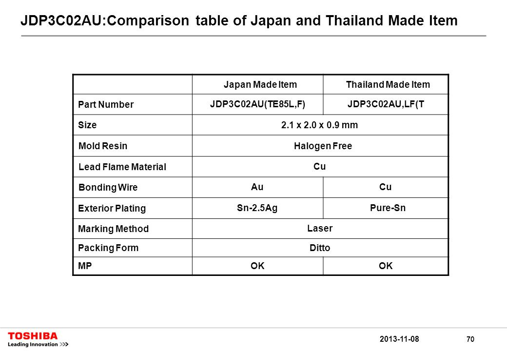 70 2013-11-08 JDP3C02AU:Comparison table of Japan and Thailand Made Item Japan Made ItemThailand Made Item Part NumberJDP3C02AU(TE85L,F)JDP3C02AU,LF(T Size2.1 x 2.0 x 0.9 mm Mold ResinHalogen Free Lead Flame MaterialCu Bonding WireAuCu Exterior PlatingSn-2.5Ag Pure-Sn Marking MethodLaser Packing FormDitto MPOK