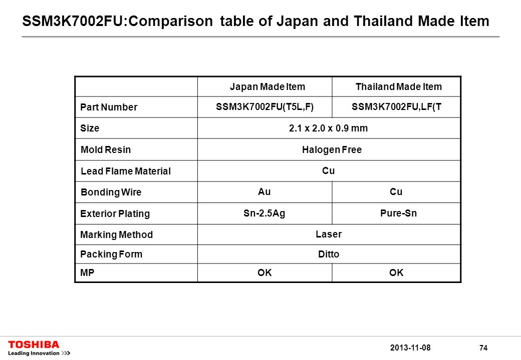 74 2013-11-08 SSM3K7002FU:Comparison table of Japan and Thailand Made Item Japan Made ItemThailand Made Item Part NumberSSM3K7002FU(T5L,F)SSM3K7002FU,LF(T Size2.1 x 2.0 x 0.9 mm Mold ResinHalogen Free Lead Flame MaterialCu Bonding WireAuCu Exterior PlatingSn-2.5Ag Pure-Sn Marking MethodLaser Packing FormDitto MPOK