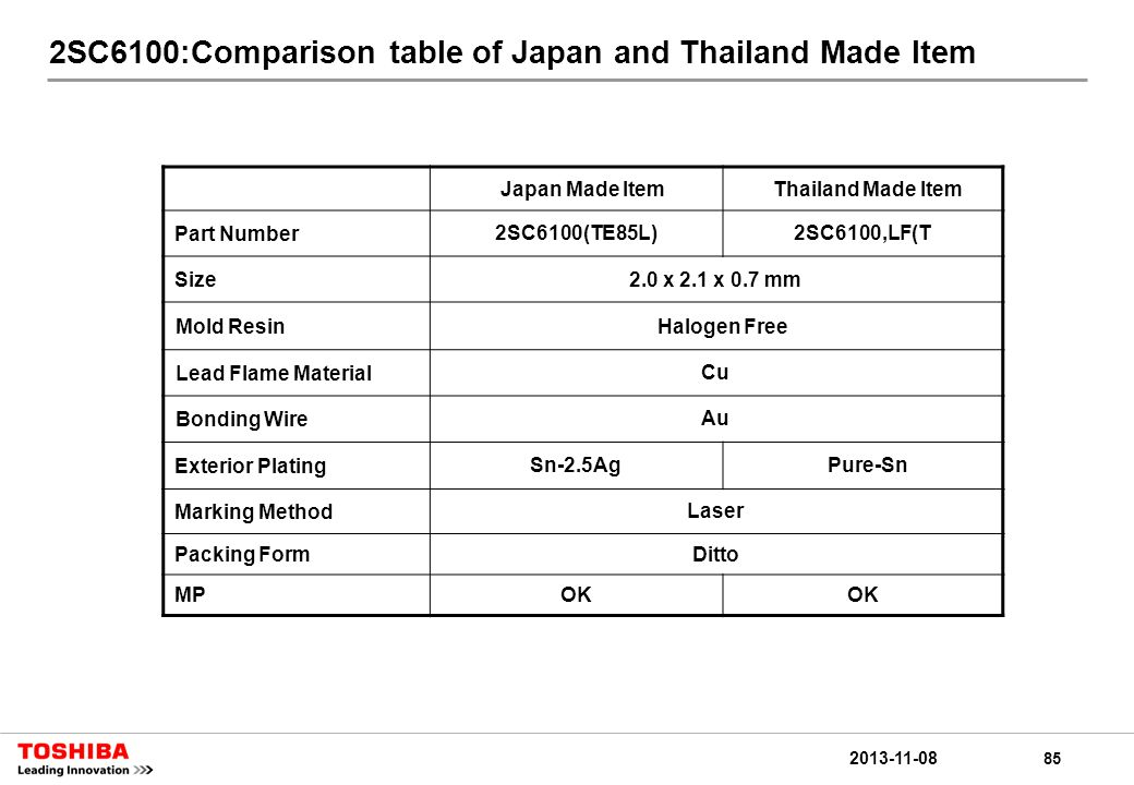 85 2013-11-08 2SC6100:Comparison table of Japan and Thailand Made Item Japan Made ItemThailand Made Item Part Number2SC6100(TE85L)2SC6100,LF(T Size2.0 x 2.1 x 0.7 mm Mold ResinHalogen Free Lead Flame MaterialCu Bonding WireAu Exterior PlatingSn-2.5Ag Pure-Sn Marking MethodLaser Packing FormDitto MPOK