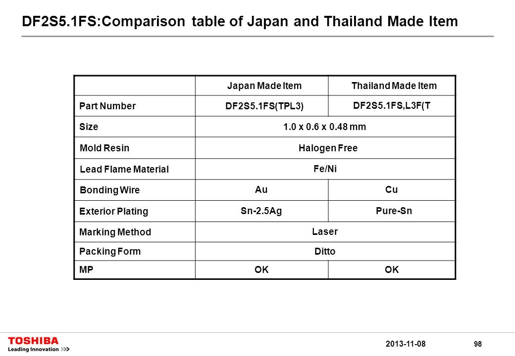 98 2013-11-08 DF2S5.1FS:Comparison table of Japan and Thailand Made Item Japan Made ItemThailand Made Item Part NumberDF2S5.1FS(TPL3) DF2S5.1FS,L3F(T Size1.0 x 0.6 x 0.48 mm Mold ResinHalogen Free Lead Flame MaterialFe/Ni Bonding WireAuCu Exterior PlatingSn-2.5Ag Pure-Sn Marking MethodLaser Packing FormDitto MPOK