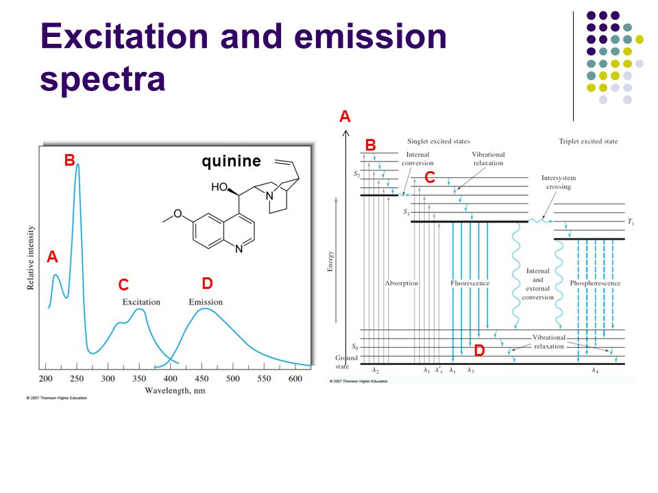 Excitation and emission spectra quinine A B C D A B C D