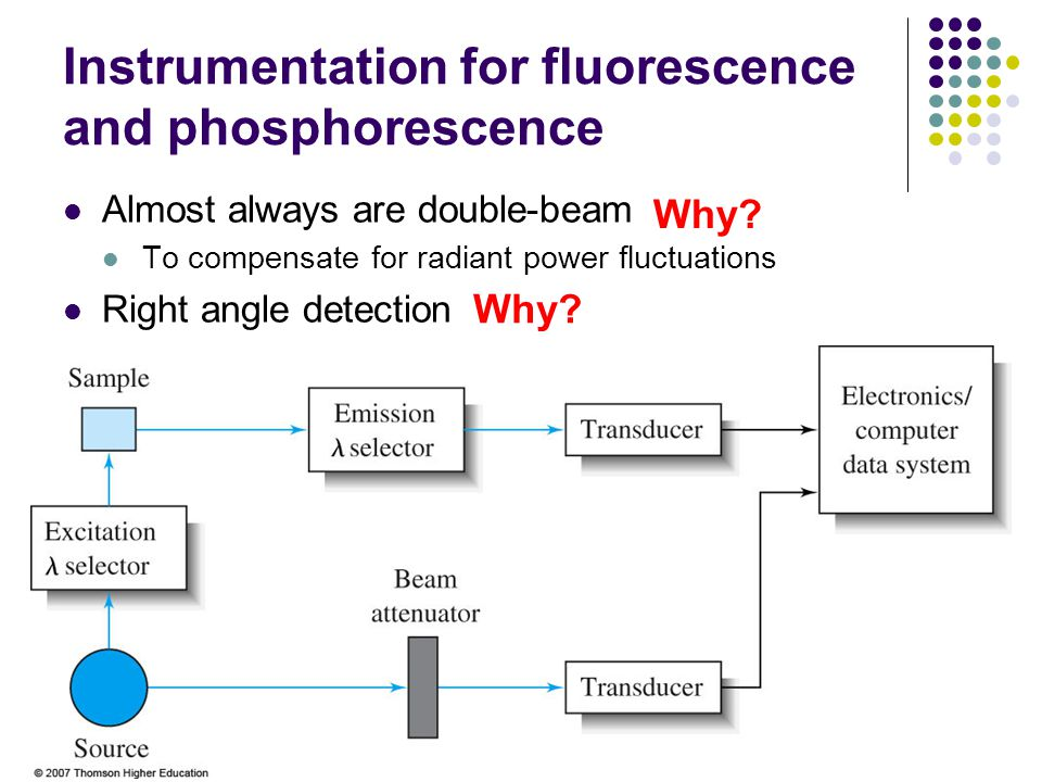 Instrumentation for fluorescence and phosphorescence Almost always are double-beam To compensate for radiant power fluctuations Right angle detection Why