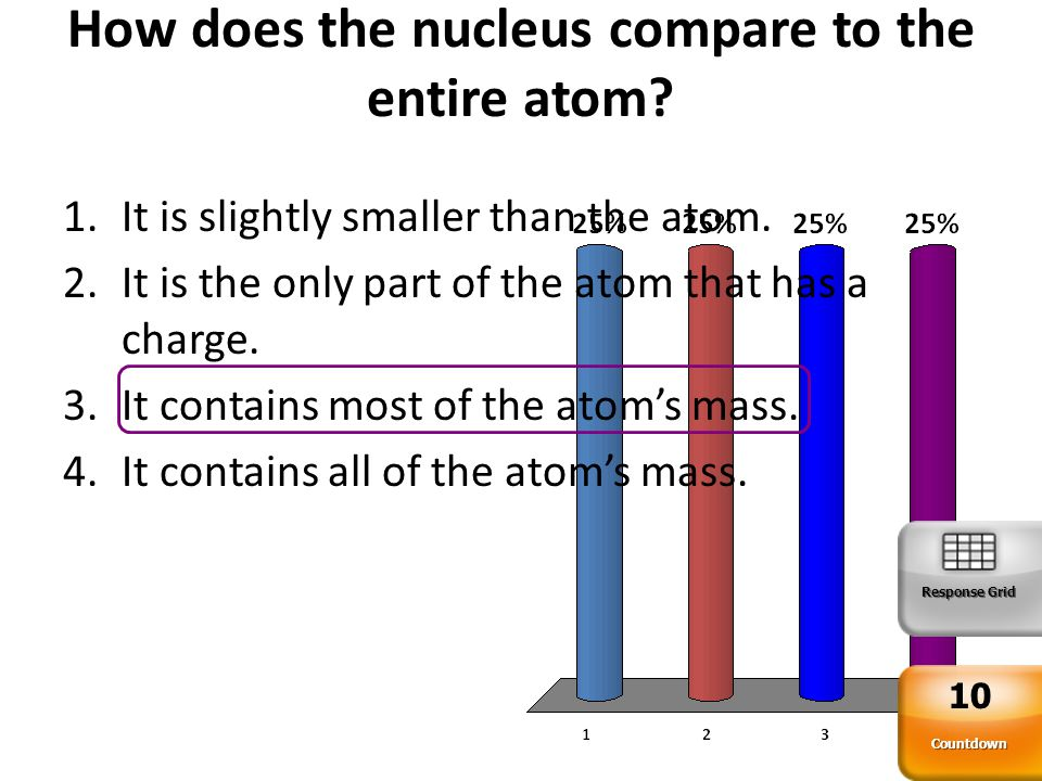 How does the nucleus compare to the entire atom? Countdown 10 Response Grid 1.It is slightly smaller than the atom. 2.It is the only part of the atom