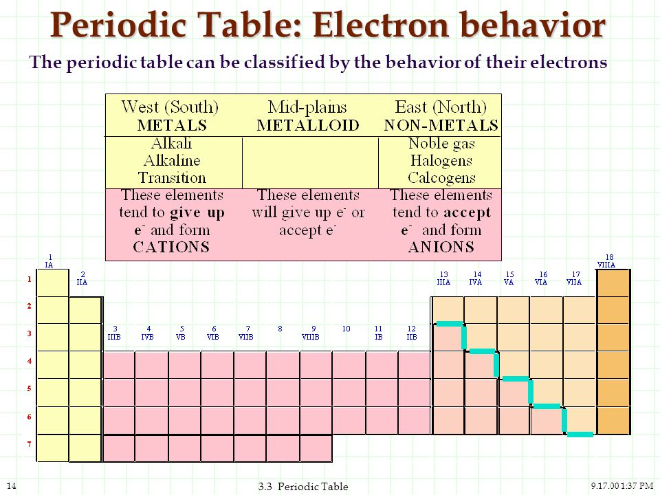 9.17.00 1:37 PM14 3.3 Periodic Table Periodic Table: Electron behavior The periodic table can be classified by the behavior of their electrons