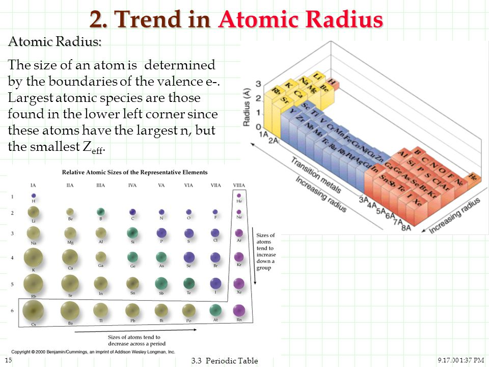 9.17.00 1:37 PM15 3.3 Periodic Table 2. Trend in Atomic Radius Atomic Radius: The size of an atom is determined by the boundaries of the valence e-. L