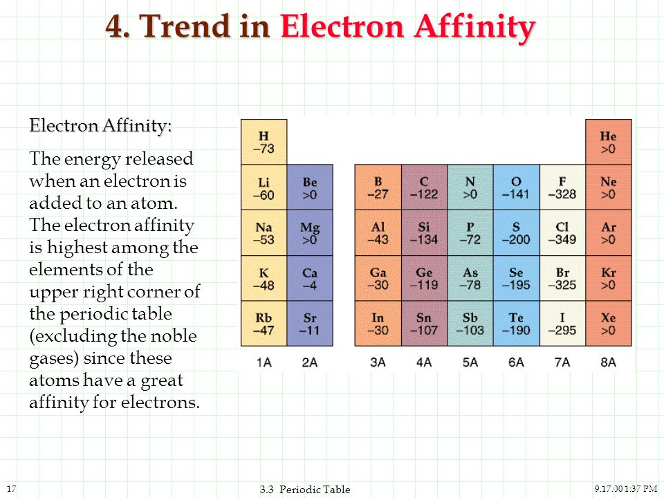 9.17.00 1:37 PM17 3.3 Periodic Table 4. Trend in Electron Affinity Electron Affinity: The energy released when an electron is added to an atom. The el