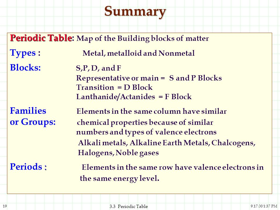 9.17.00 1:37 PM19 3.3 Periodic Table Summary Periodic Table Periodic Table: Map of the Building blocks of matter Types : Metal, metalloid and Nonmetal