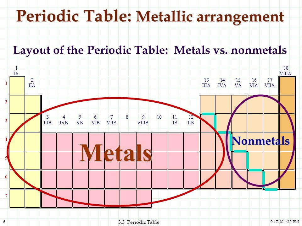 9.17.00 1:37 PM6 3.3 Periodic Table Periodic Table: Metallic arrangement Layout of the Periodic Table: Metals vs. nonmetals Metals Nonmetals