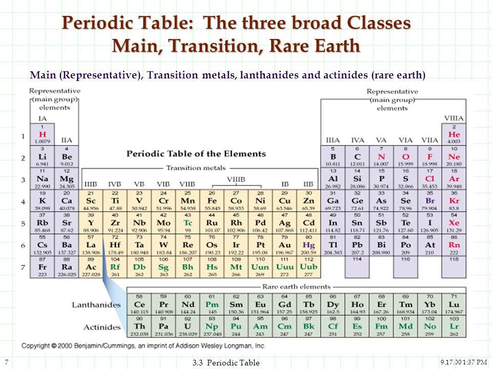 9.17.00 1:37 PM7 3.3 Periodic Table Periodic Table: The three broad Classes Main, Transition, Rare Earth Main (Representative), Transition metals, lan