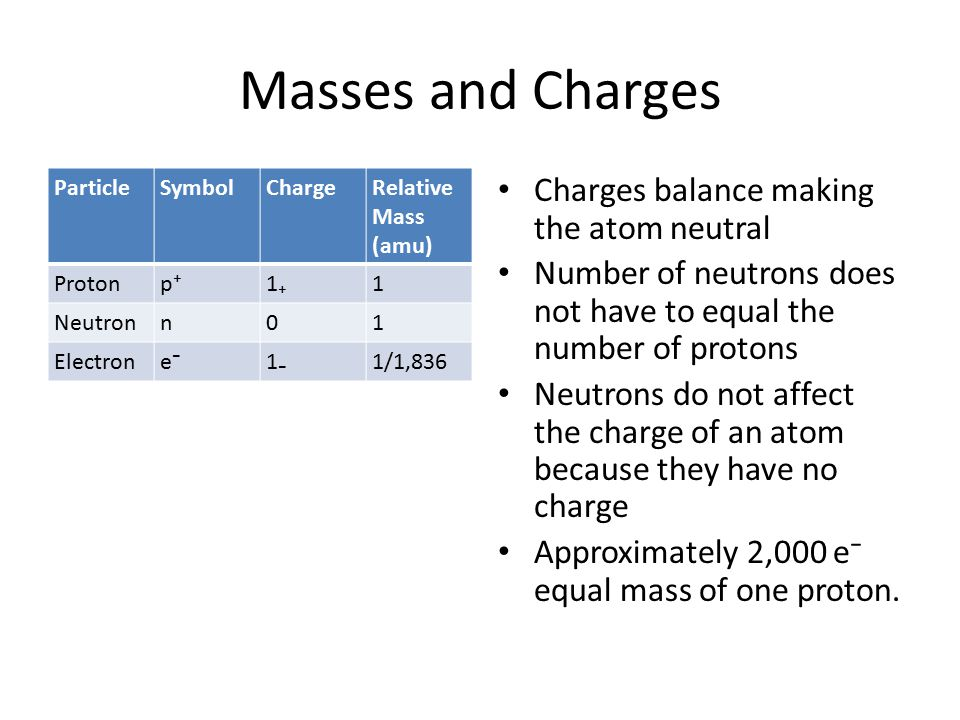 Masses and Charges ParticleSymbolChargeRelative Mass (amu) Protonp⁺1₊1 Neutronn01 Electrone⁻1₋1/1,836 Charges balance making the atom neutral Number o