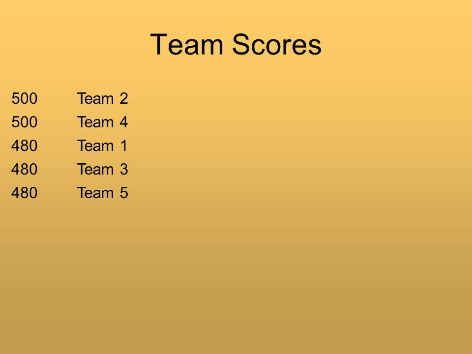 Team Scores 500Team 2 500Team 4 480Team 1 480Team 3 480Team 5