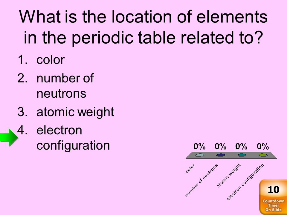 What is the location of elements in the periodic table related to.