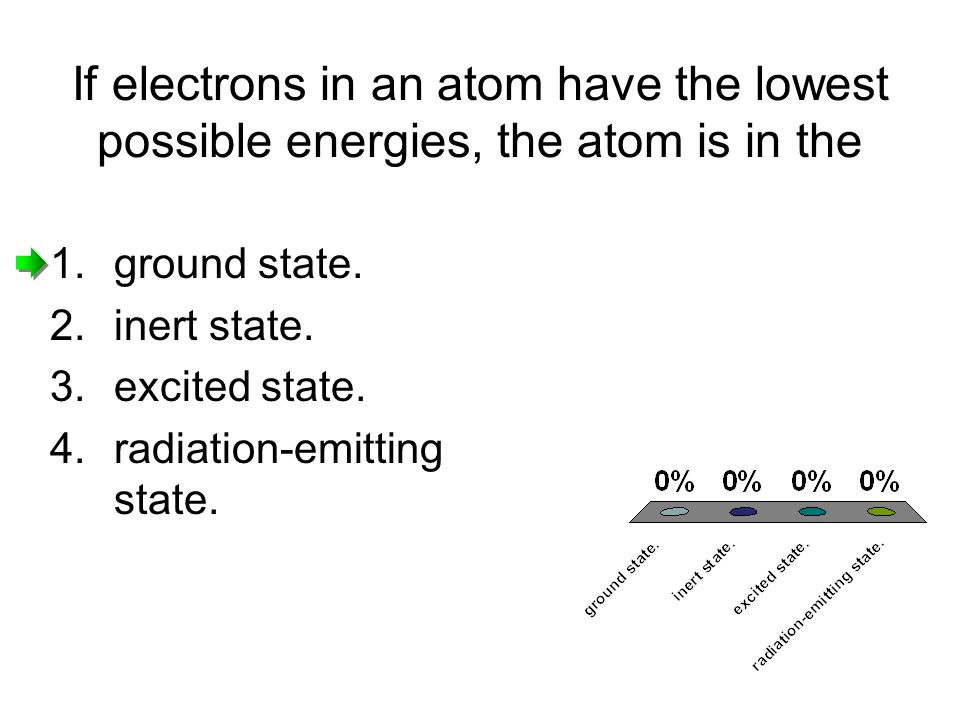 If electrons in an atom have the lowest possible energies, the atom is in the 1.ground state.