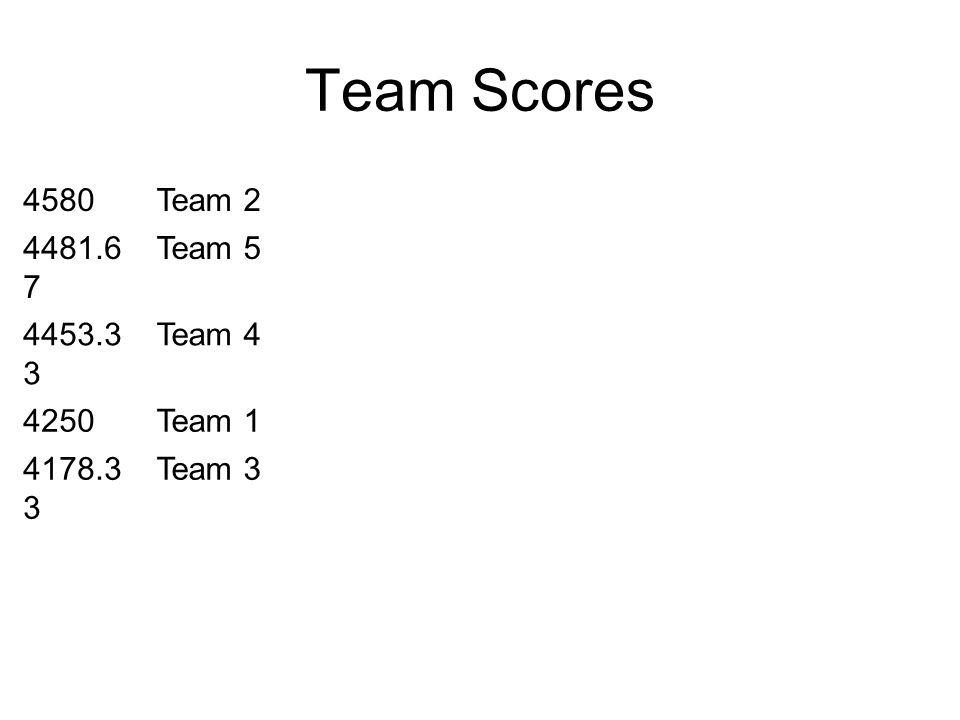 Team Scores 4580Team 2 4481.6 7 Team 5 4453.3 3 Team 4 4250Team 1 4178.3 3 Team 3