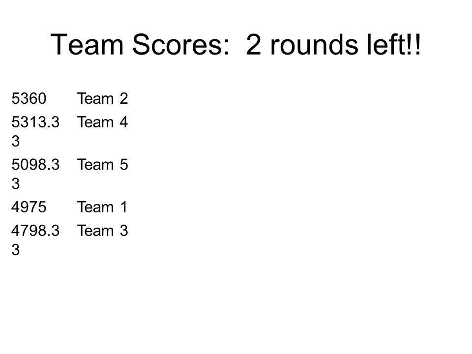Team Scores: 2 rounds left!! 5360Team 2 5313.3 3 Team 4 5098.3 3 Team 5 4975Team 1 4798.3 3 Team 3