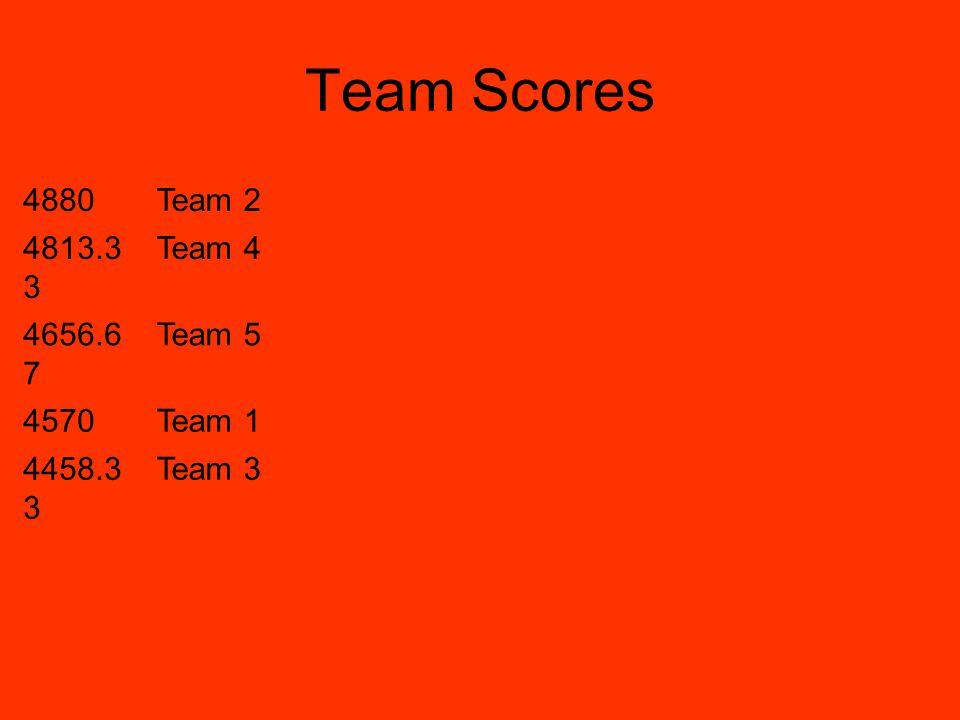 Team Scores 4880Team 2 4813.3 3 Team 4 4656.6 7 Team 5 4570Team 1 4458.3 3 Team 3