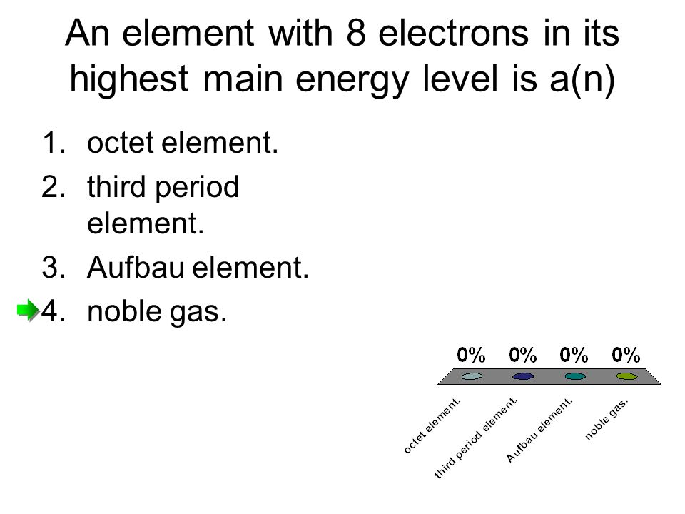 An element with 8 electrons in its highest main energy level is a(n) 1.octet element.