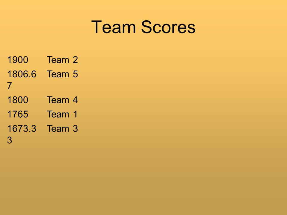 Team Scores 1900Team 2 1806.6 7 Team 5 1800Team 4 1765Team 1 1673.3 3 Team 3