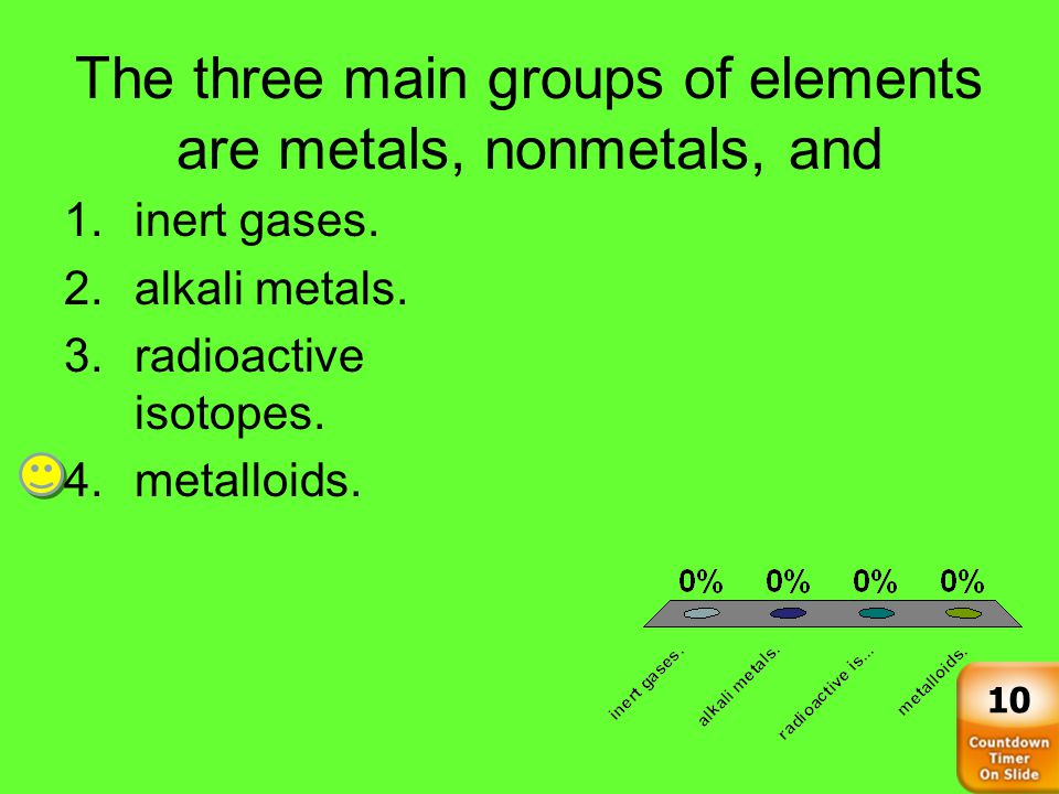 The three main groups of elements are metals, nonmetals, and 1.inert gases.