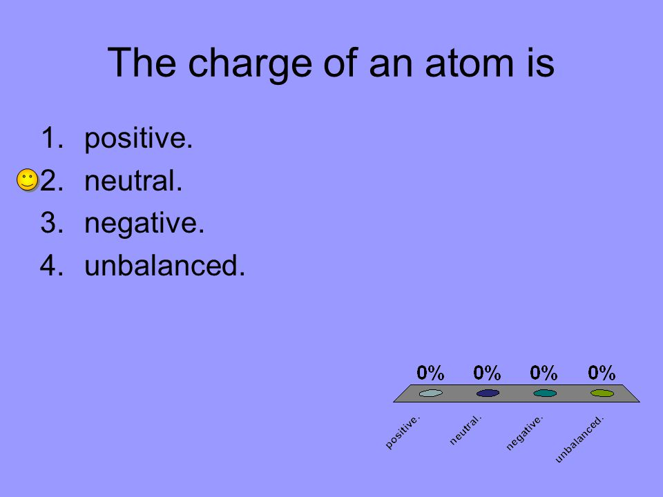 The charge of an atom is 1.positive. 2.neutral. 3.negative. 4.unbalanced.