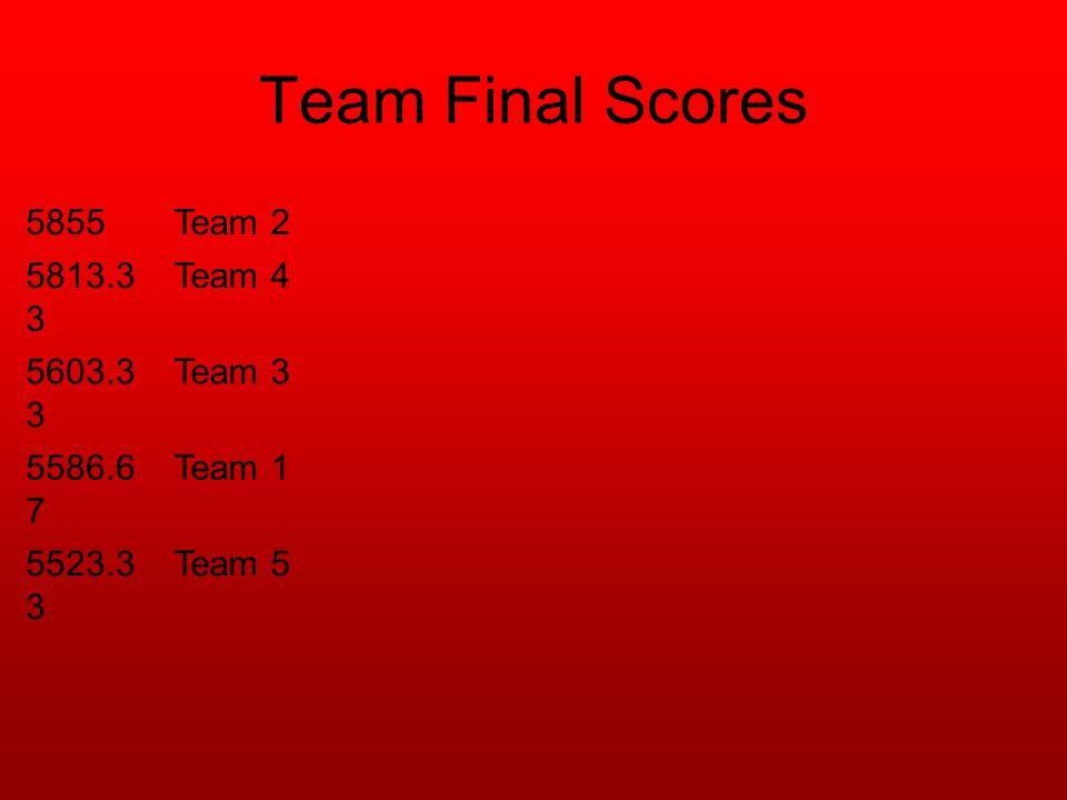 Team Final Scores 5855Team 2 5813.3 3 Team 4 5603.3 3 Team 3 5586.6 7 Team 1 5523.3 3 Team 5