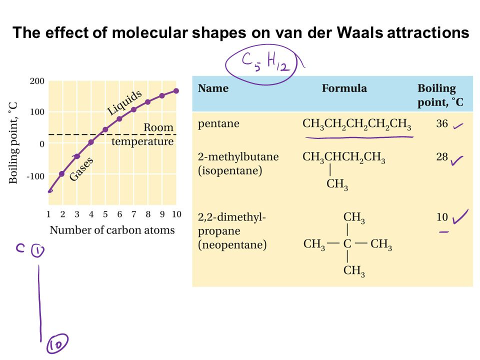 The effect of molecular shapes on van der Waals attractions