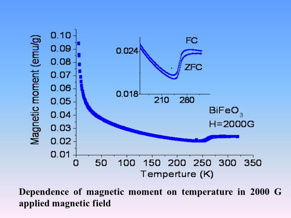 Dependence of magnetic moment on temperature in 2000 G applied magnetic field