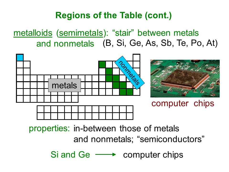 computer chips metalloids (semimetals): stair between metals and nonmetals properties: in-between those of metals and nonmetals; semiconductors (B, Si, Ge, As, Sb, Te, Po, At) Si and Ge metals nonmetals Regions of the Table (cont.) computer chips Si and Ge