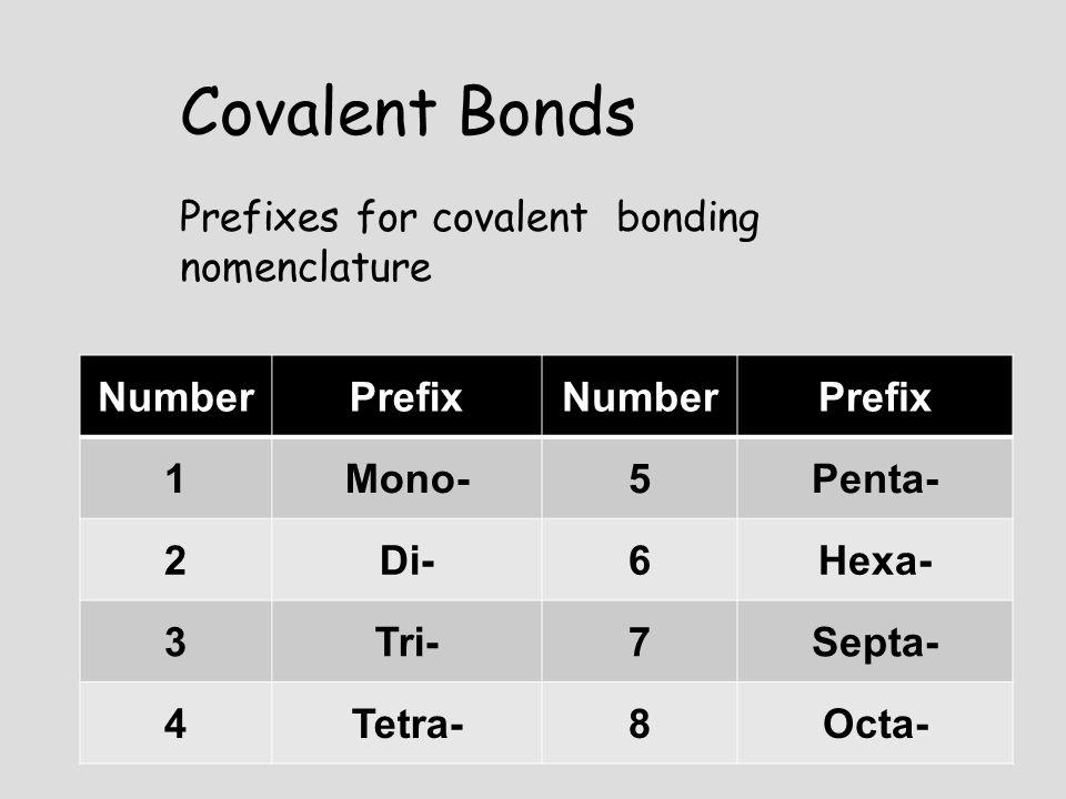 NumberPrefixNumberPrefix 1Mono-5Penta- 2Di-6Hexa- 3Tri-7Septa- 4Tetra-8Octa- Prefixes for covalent bonding nomenclature Covalent Bonds