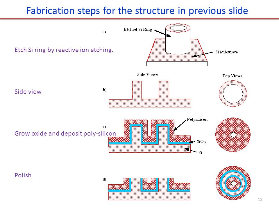 13 Fabrication steps for the structure in previous slide Etch Si ring by reactive ion etching. Side view Grow oxide and deposit poly-silicon Polish