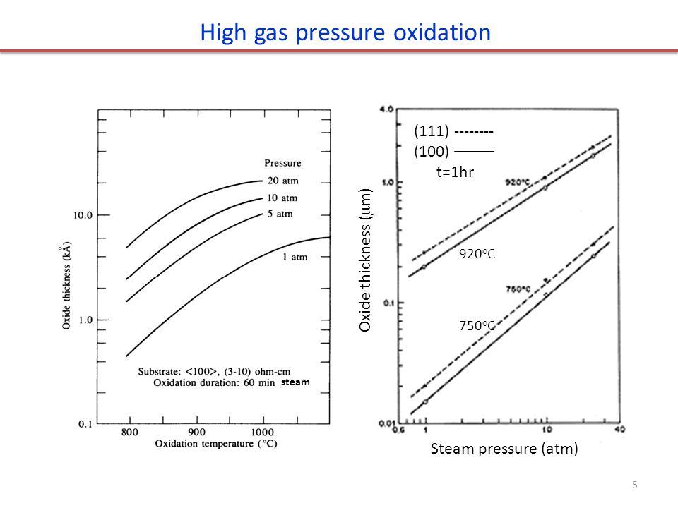 High gas pressure oxidation steam 5 (111) -------- (100) t=1hr 920 o C 750 o C Steam pressure (atm) Oxide thickness (  m)