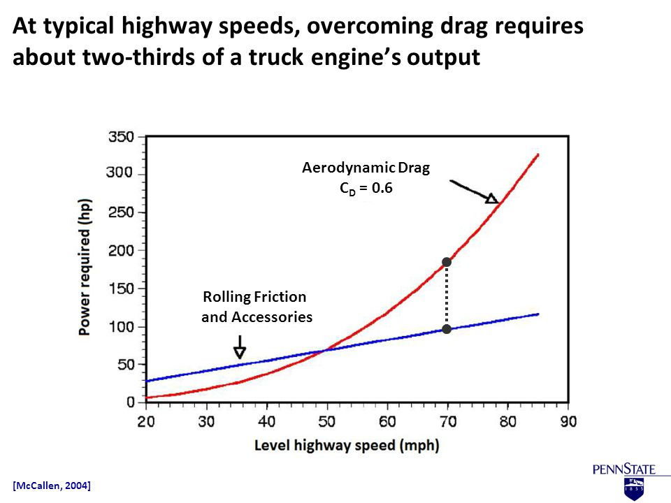 How much power from the engine of a semi-tractor trailer is needed to overcome aerodynamic drag.