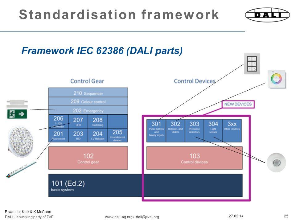 25 P van der Kolk & K McCann DALI - a working party of ZVEI www.dali-ag.org / dali@zvei.org 27.02.14 Standardisation framework Framework IEC 62386 (DALI parts)