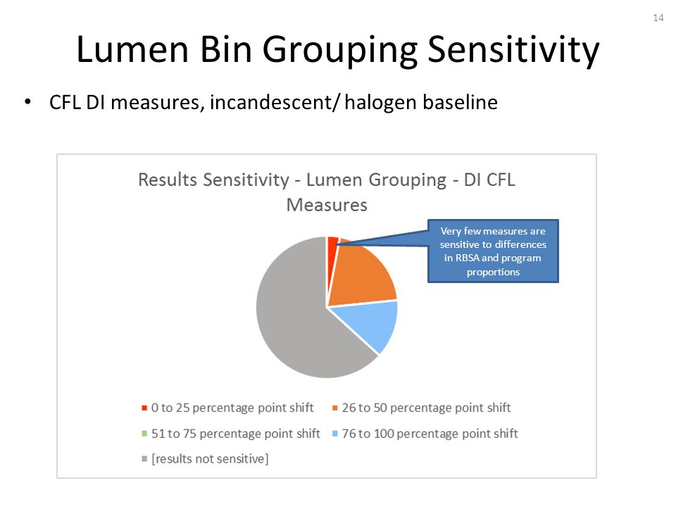 Lumen Bin Grouping Sensitivity 14 CFL DI measures, incandescent/ halogen baseline Very few measures are sensitive to differences in RBSA and program proportions