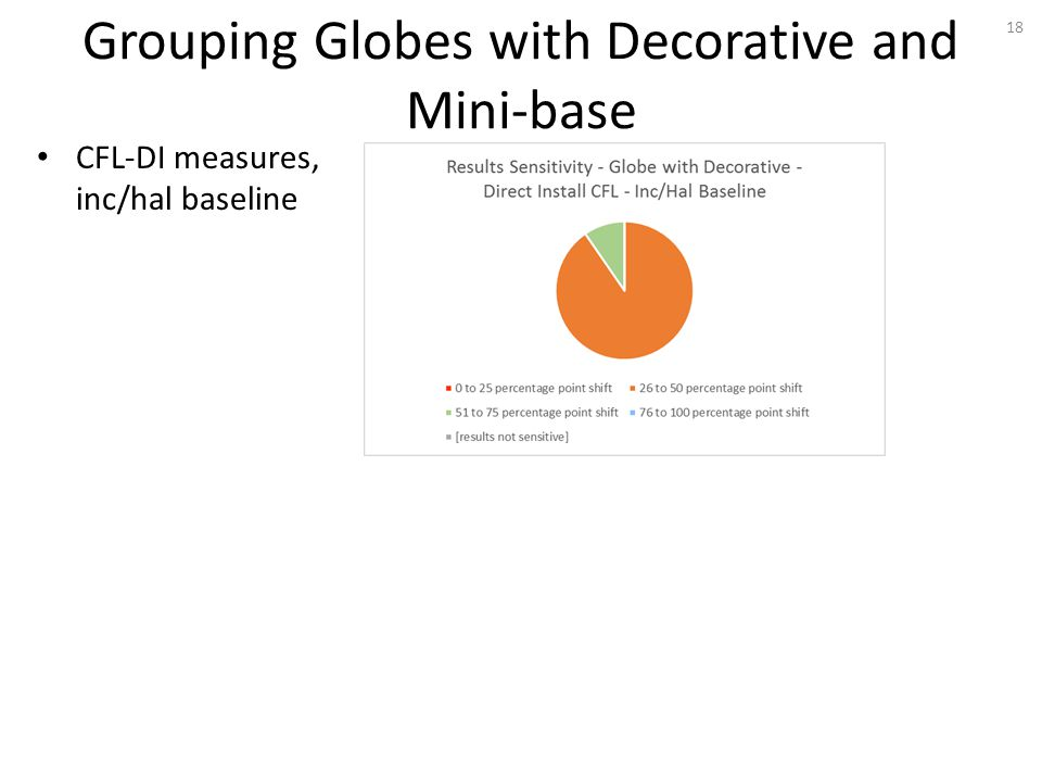 Grouping Globes with Decorative and Mini-base 18 CFL-DI measures, inc/hal baseline