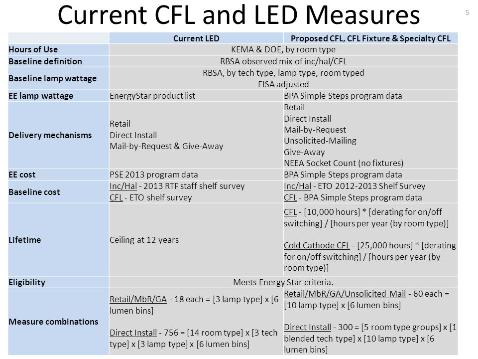 Current CFL and LED Measures 5 Current LEDProposed CFL, CFL Fixture & Specialty CFL Hours of UseKEMA & DOE, by room type Baseline definitionRBSA observed mix of inc/hal/CFL Baseline lamp wattage RBSA, by tech type, lamp type, room typed EISA adjusted EE lamp wattageEnergyStar product listBPA Simple Steps program data Delivery mechanisms Retail Direct Install Mail-by-Request & Give-Away Retail Direct Install Mail-by-Request Unsolicited-Mailing Give-Away NEEA Socket Count (no fixtures) EE costPSE 2013 program dataBPA Simple Steps program data Baseline cost Inc/Hal - 2013 RTF staff shelf survey CFL - ETO shelf survey Inc/Hal - ETO 2012-2013 Shelf Survey CFL - BPA Simple Steps program data LifetimeCeiling at 12 years CFL - [10,000 hours] * [derating for on/off switching] / [hours per year (by room type)] Cold Cathode CFL - [25,000 hours] * [derating for on/off switching] / [hours per year (by room type)] EligibilityMeets Energy Star criteria.