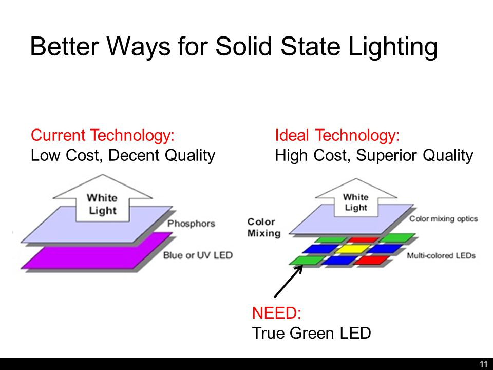 Better Ways for Solid State Lighting 11 Current Technology: Low Cost, Decent Quality Ideal Technology: High Cost, Superior Quality NEED: True Green LED