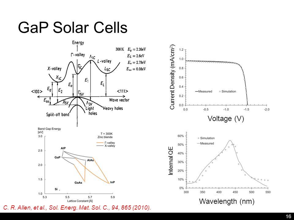 GaP Solar Cells 16 C. R. Allen, et al., Sol. Energ. Mat. Sol. C., 94, 865 (2010). Voltage (V) Wavelength (nm) Current Density (mA/cm 2 ) Internal QE